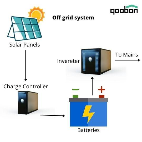 Off- grid-solar-Kerala