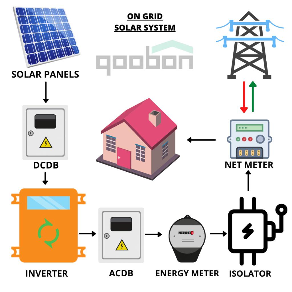 on-grid-solar-system-installation-Kerala